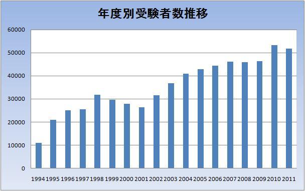 年度別受験者数推移