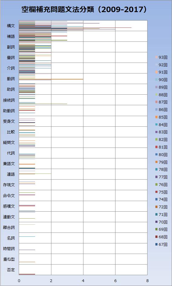 文法空欄補充(穴埋め)問題グラフ