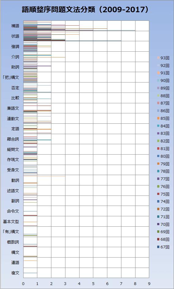 文法並べ替え問題グラフ