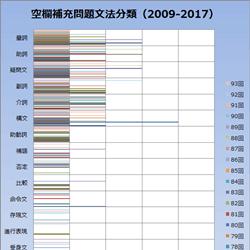 空欄補充(穴埋め)問題グラフ