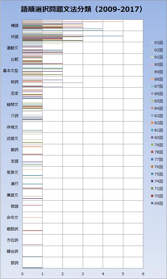 語順選択問題分析グラフ